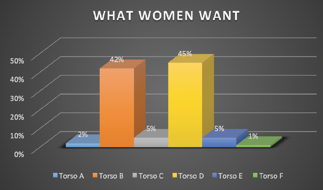 WHAT WOMEN ACUALLY DID SAY THEY WANT